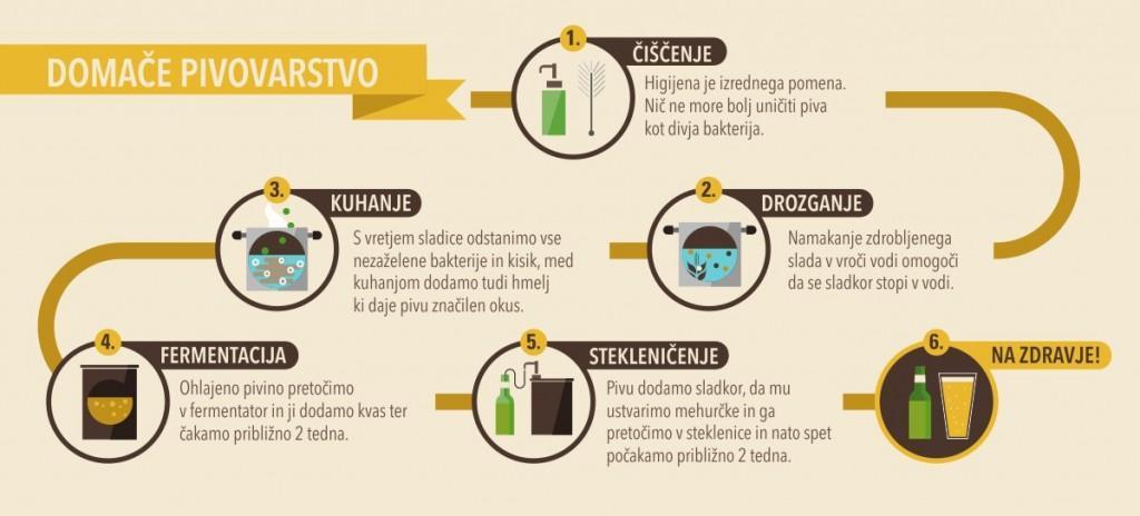 pivopis domače pivo