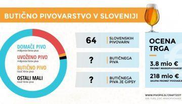 REALNE ŠTEVILKE: Koliko slovenskega piva zvarijo mikropivovarji?